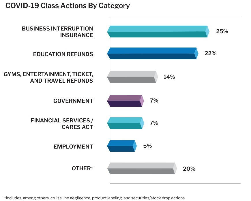 COVID-19 Class Actions By Category
